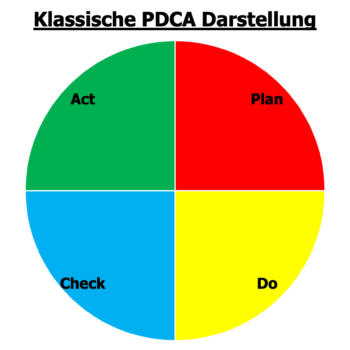 Die übliche und klassische Darstellung des PDCA in vier gleich große Tortenstücke.